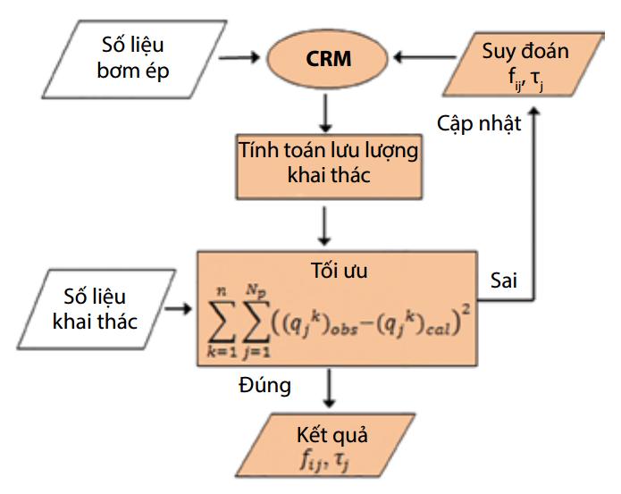 Hình 8. Quy trình tính toán trong mô hình