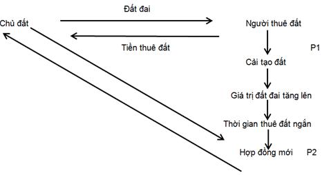 Mối quan hệ chủ đất - người nông dân (K.Bindemann, 1999)