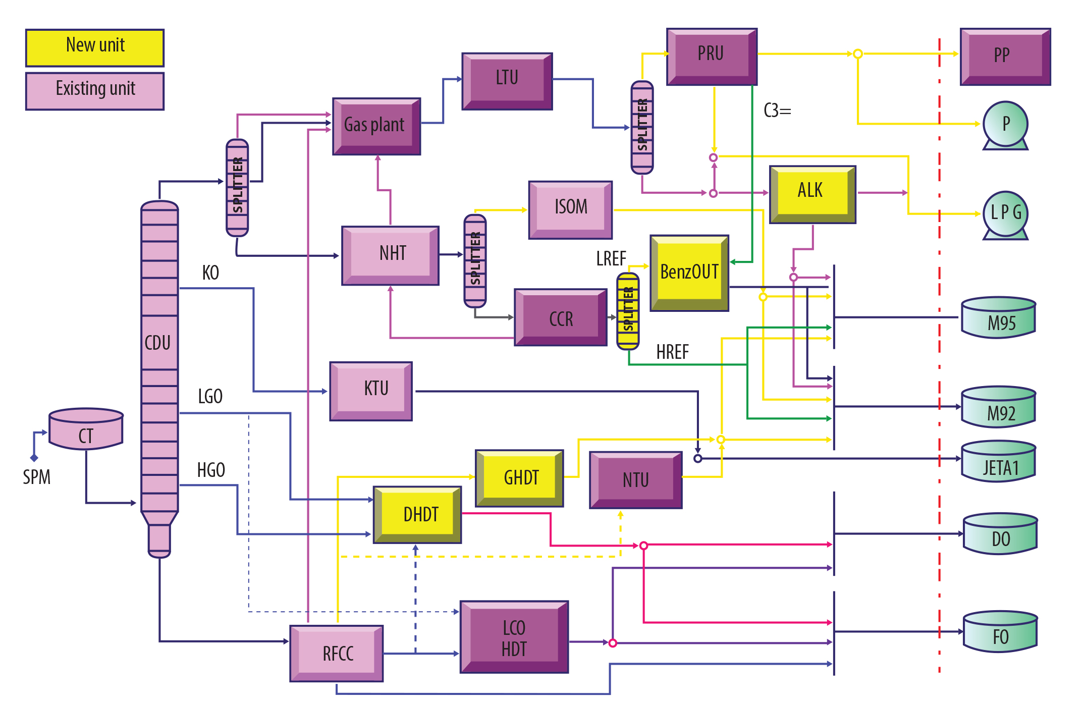Dung Quat refinery general process flow after investing BenzOUT TM , GHDT, Alkylation for upgrading gasoline quality to meet Euro V specifications.