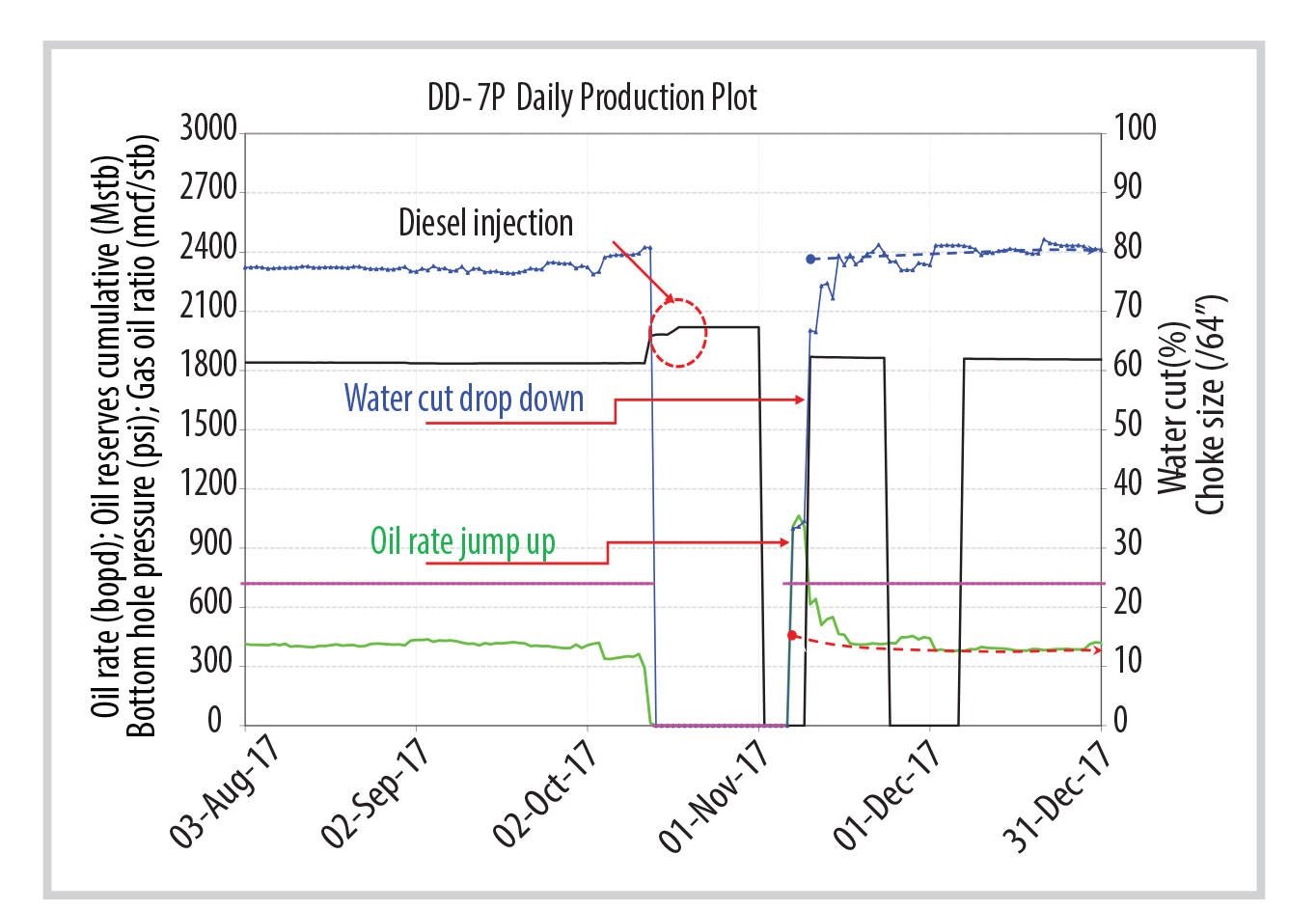 Diesel injection solution applied to Dong Do heavy oil reservoir.