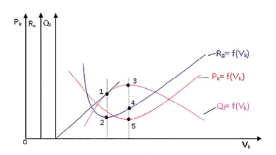 Hình 1. Tương quan giữa sản lượng chất lưu khai thác và lưu lượng khí nén