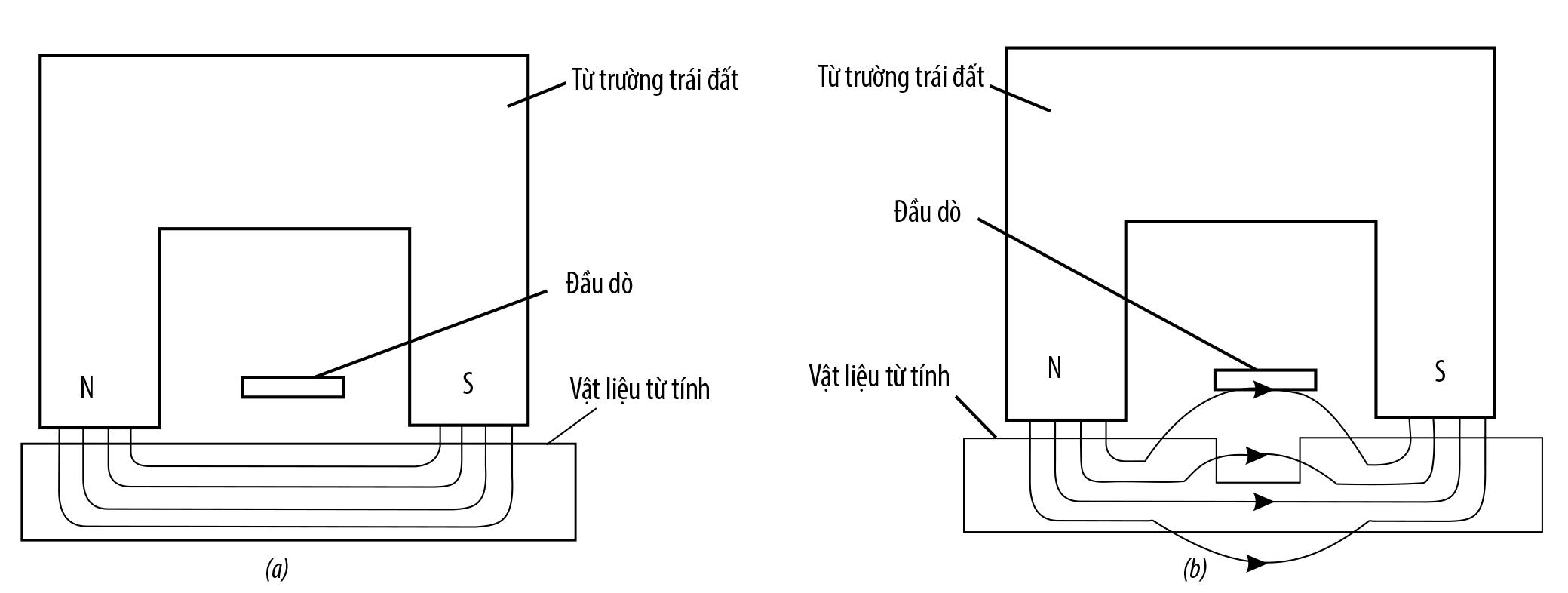 Hình 2. Hình ảnh từ thông của vật liệu từ tính trong từ trường đều (a) khi không xuất hiện khuyết tật và (b) khi xuất hiện khuyết tật
