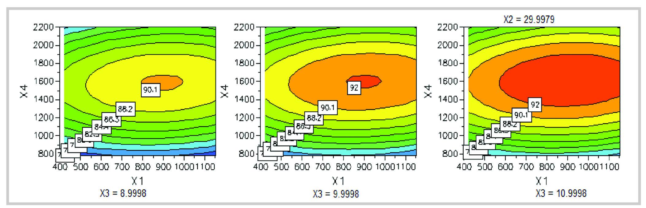 Hình 9.Biểu đồ mô tả ảnh hưởng của các thông số lên NPV.